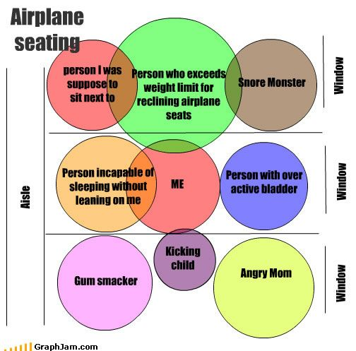 Airline Seating...