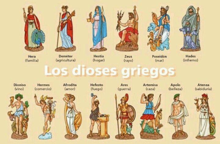 Dioses Griegos Mitología Mitos Griegos Dioses De Grecia