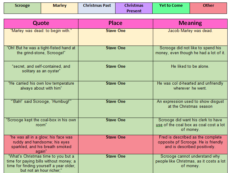 Quotation Table for A Christmas Carol | A christmas carol quotes, A christmas carol key quotes ...