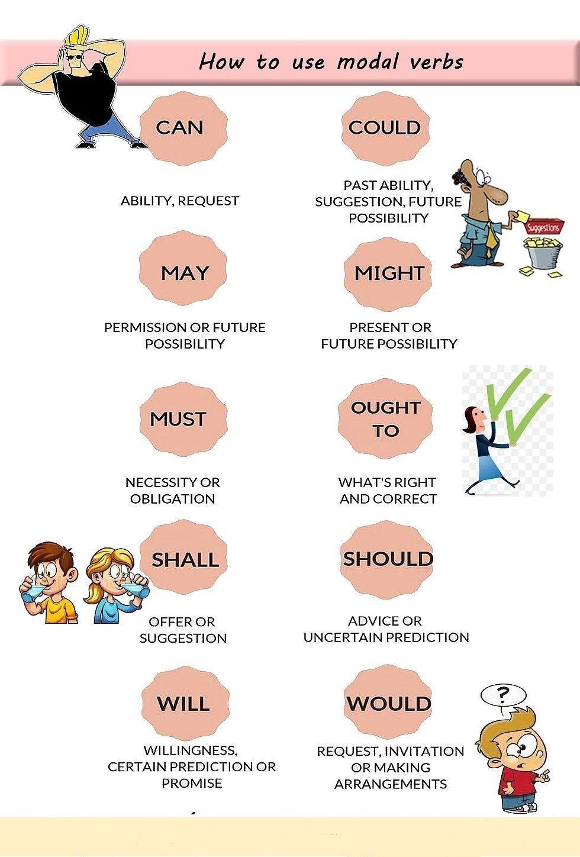 Pin By Rafael On Ok Modal English Grammar English Phrases Learn English Vocabulary [ 1448 x 980 Pixel ]