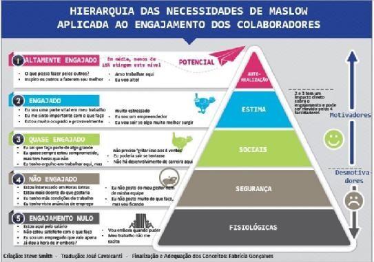 Pirâmide de Maslow vs Engajamento dos profissionais