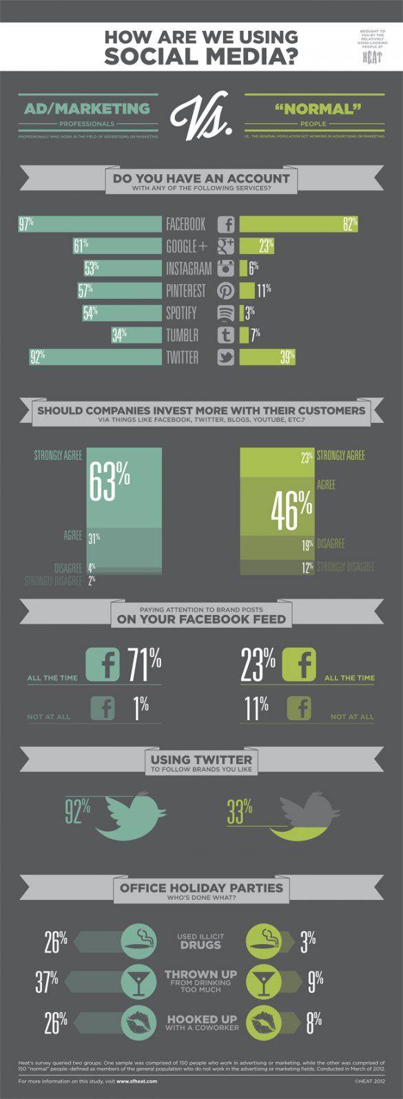 Diferencias entres profesionales del marketing y usuarios de redes sociales