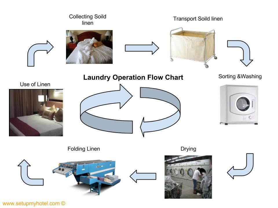 Laundry Operation Flow Chart Sample Hotel Laundy Flow Chart Flow Chart For Laundry Hotel Housekeeping Hotel Operations Flow Chart