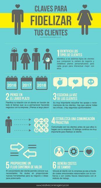 Cómo Fidelizar Clientes En Unos Sencillos Pasos Infografías El Cómo De Las Cosas Marketing Mercadotecnia Mercadeo Y Ventas Estrategias De Marketing