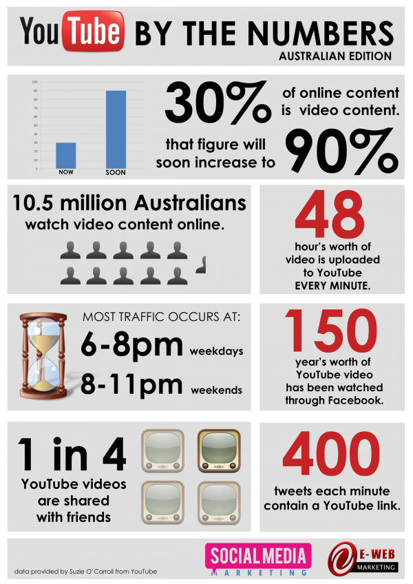 Youtube stats! If you want to grow an 'audience', build leads