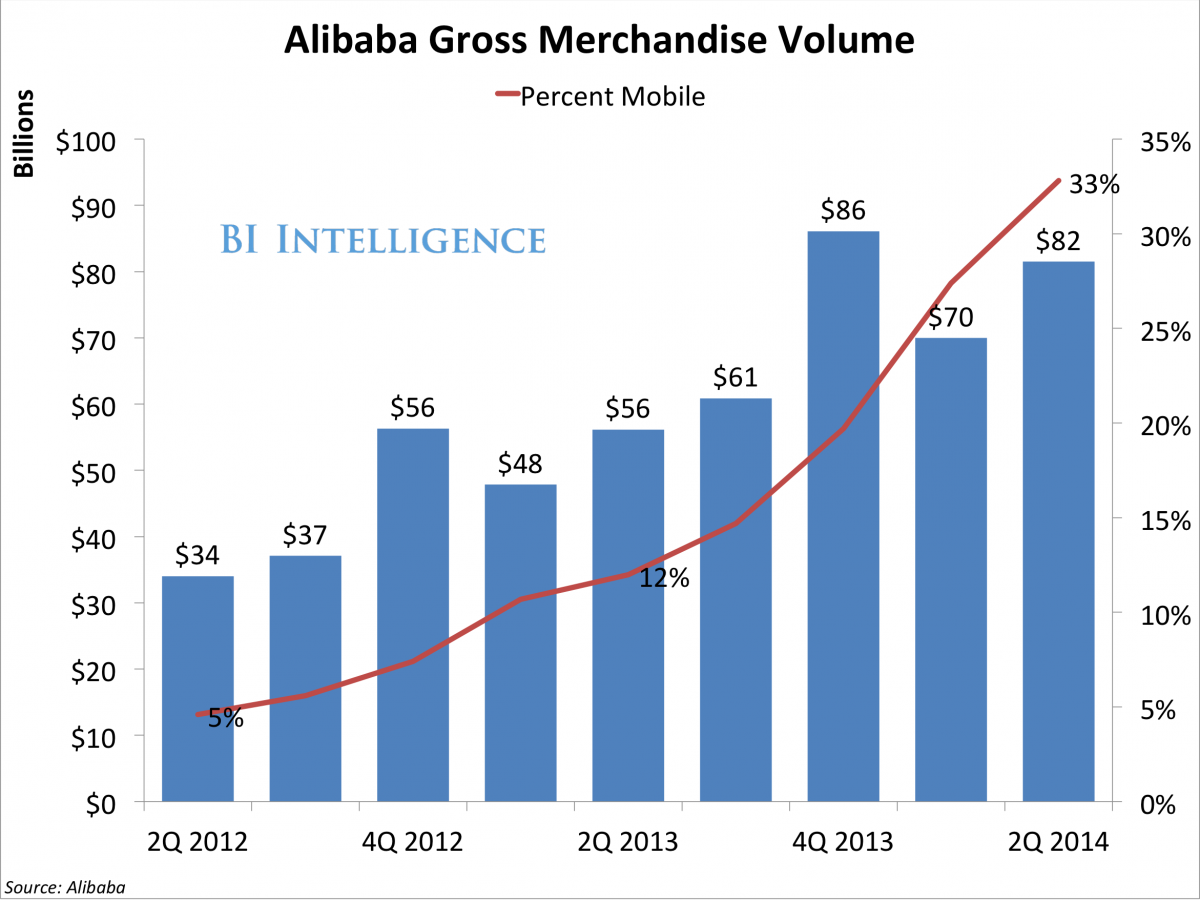 Chart Of The Day Alibaba S Booming Business Is Way Ahead Of Ebay Booming Business Chart Business Current and historical p/e ratio for alibaba (baba) from 2011 to 2020. pinterest