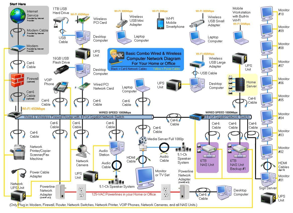 home wired network diagram computer network modem router wireless wired home office computers [ 1166 x 851 Pixel ]
