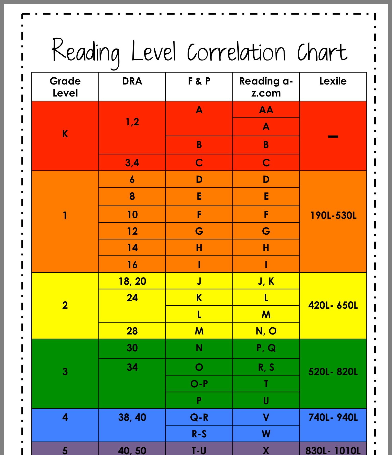 Pin By Annmarie Santos On Aatl 2nd Grade Reading Level Chart Guided Reading Lexile Reading Levels