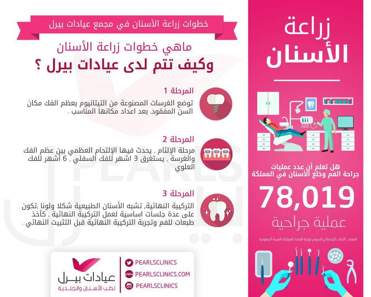 انفوجرافيك عن خطوات زراعة الأسنان لدينا وبعض الاحصائيات مركز بيرل اسنان جلدية ليزر الرياض فرع الازدهار 0112632424 فرع المونسيه 054422 Abc