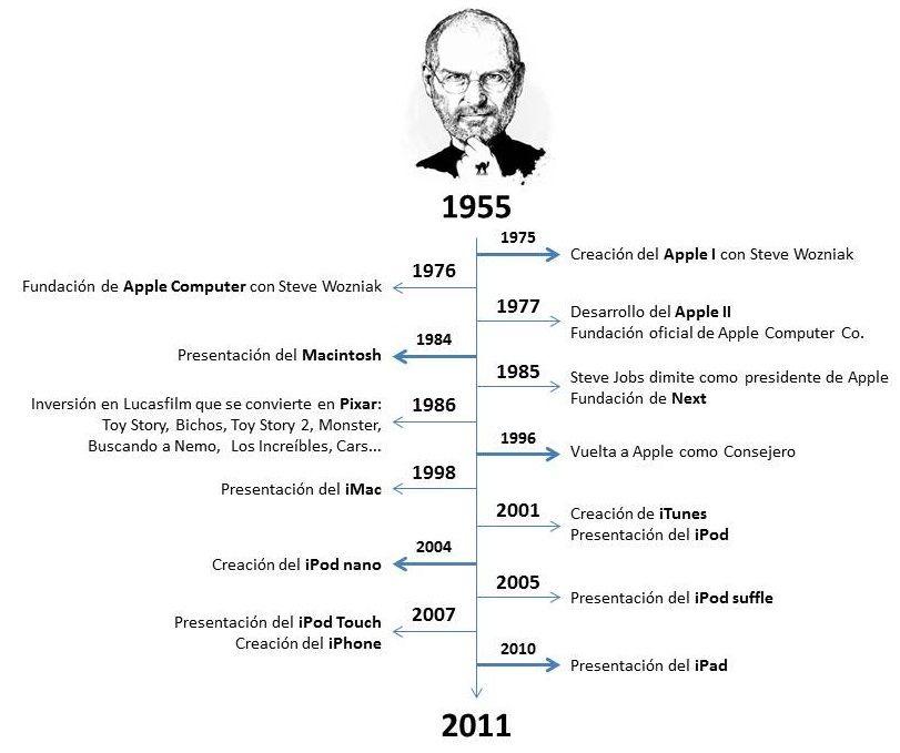 cronología steve jobs steve jobs tech pinterest steve jobs
