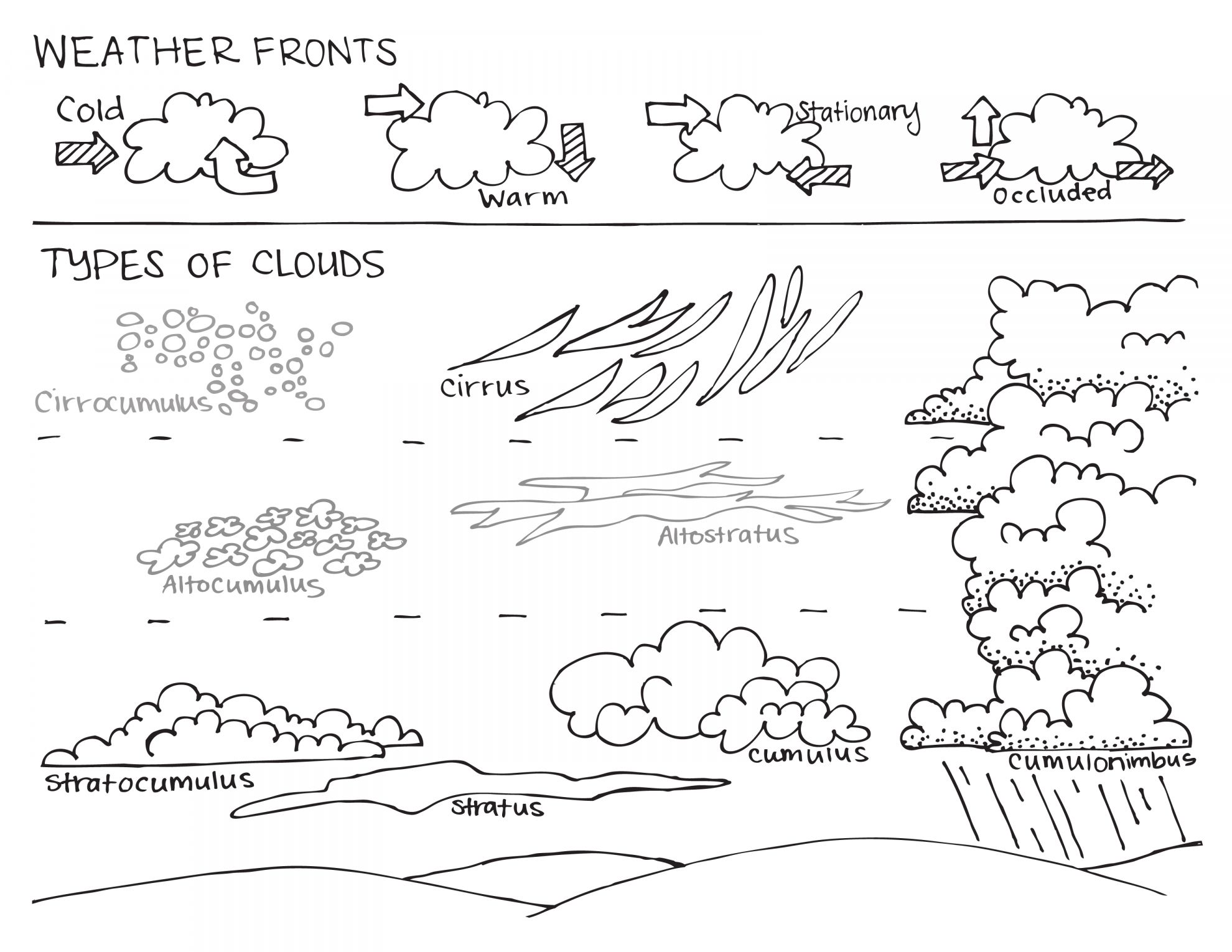 7 Types Of Clouds Worksheet Kindergarten