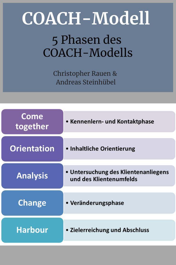 Coaching-Prozess kann in der Regel in 5 Phasen strukturiert werden. Diese werden im COACH-Modell definiert.