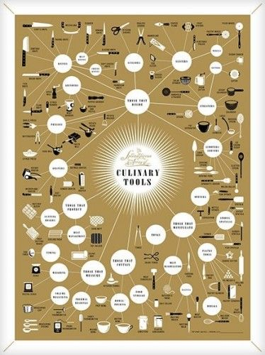Culinary Tool Names Professional Kitchen Infographic Tool Poster