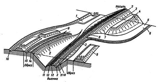 ЦП 544 Инструкция по содержанию земляного полотна железнодорожного пути