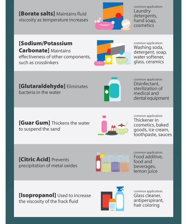 9 16 2014 8 54 33 Pm Frac Fluids A Closer Look Infographic Washing Soda Fluid Water Softener