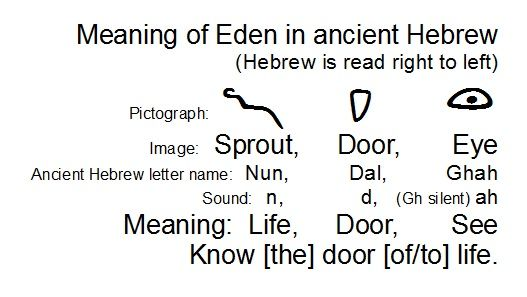 Image result for ghah hebrew meaning