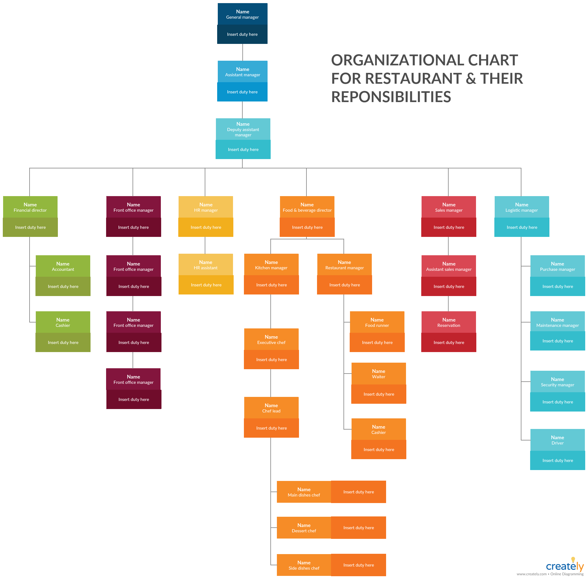 Organizational Chart Of Restaurant And Their Responsibilities This Organization Chart Wil Organizational Chart Organizational Chart Design Organization Chart