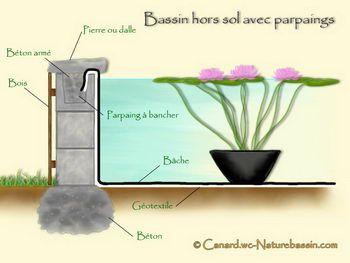 bassin hors sol parpaing - Recherche Google | Bassin hors ...