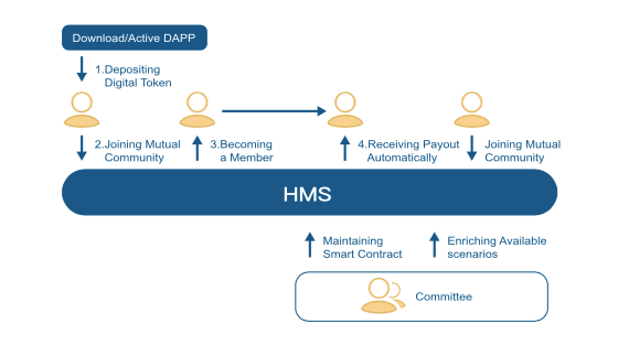 Hms A Blockchain Based Mutual Support Community Building Their