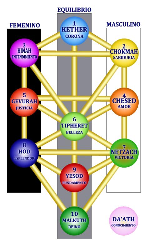 Curso De Introducción Al árbol De La Vida Comprendiendo Al Ser Mediante El árbol De La Vida Persona Arbol De La Vida Libros Antiguos De Magia Flor De La Vida