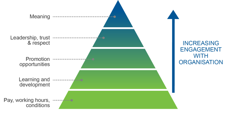 increase employee motivation through maslows hierarchy In maslow's theory, employees whose lowest level needs have not been  the  pay rise we received last year ago won't motivate us for the next.
