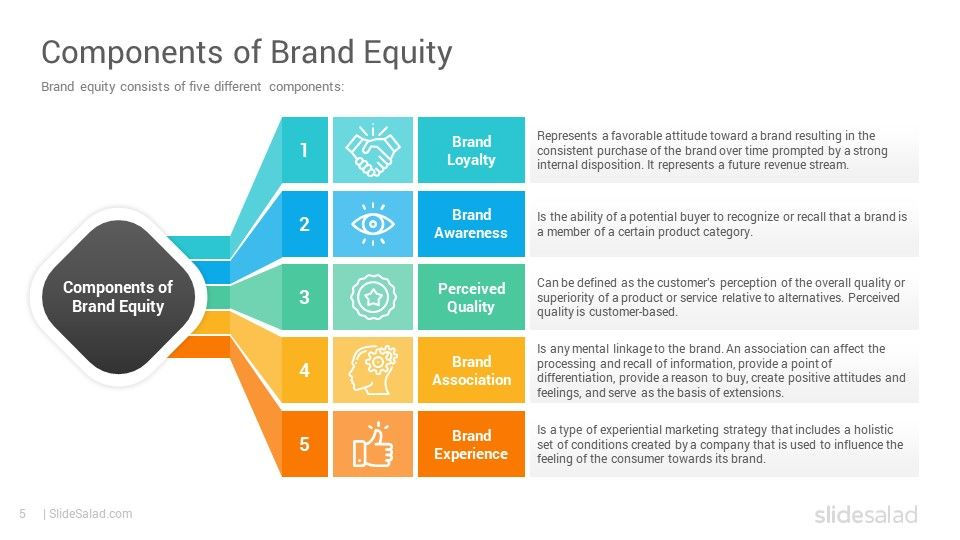 Brand Equity Powerpoint Template Diagrams Slidesalad Powerpoint Templates Powerpoint Creative Powerpoint