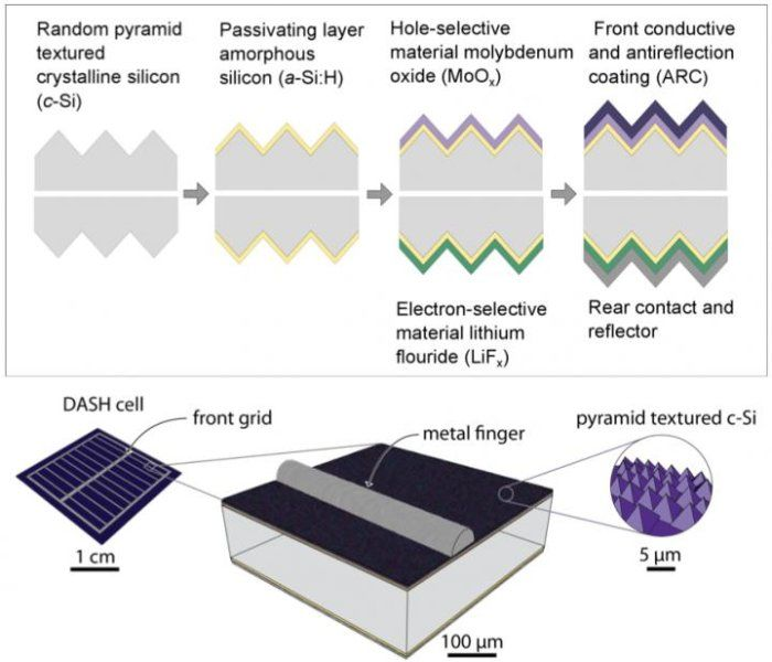 Simplifying Solar Cells With A New Mix Of Materials Research Team Creates A High Efficiency Device In Seven Steps Silicon Solar Cell Solar Cell Solar