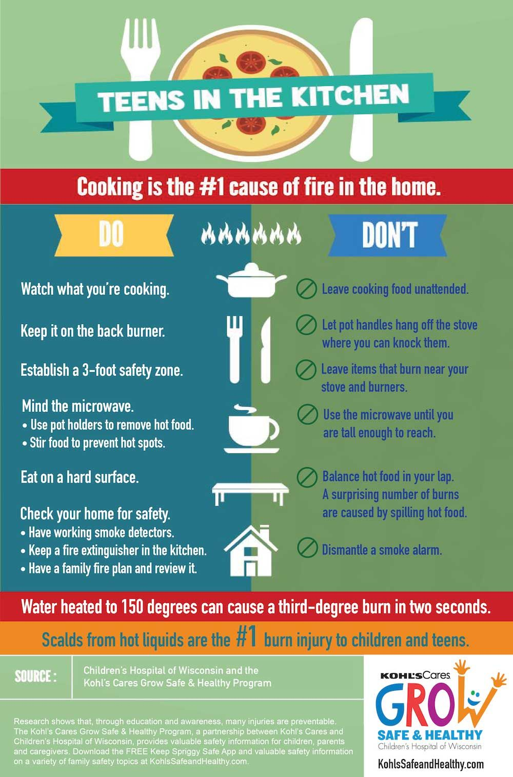 Infographic: Safety guidelines for teenagers in the kitchen | peds ...