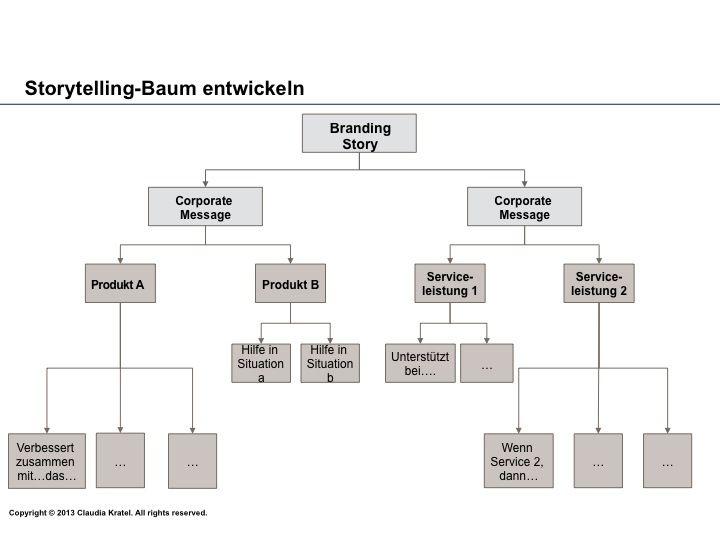 Storytelling Baum