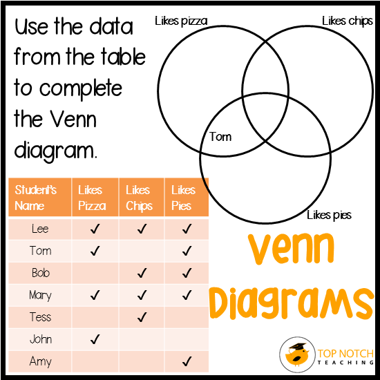 Sorting Data With Venn Diagrams Venn Diagrams Diagram And Students