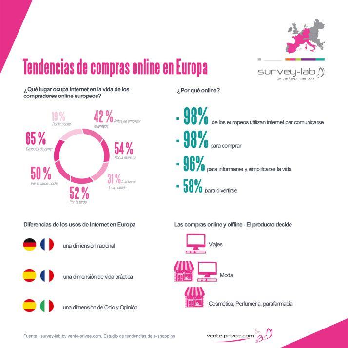 Tendencias de compra online en Europa #infografia #infographic #ecommerce