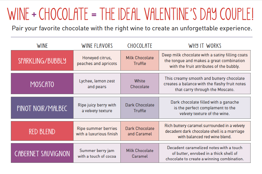 Wine and chocolate pairing for valentines day also best port dessert ideas images on pinterest rh