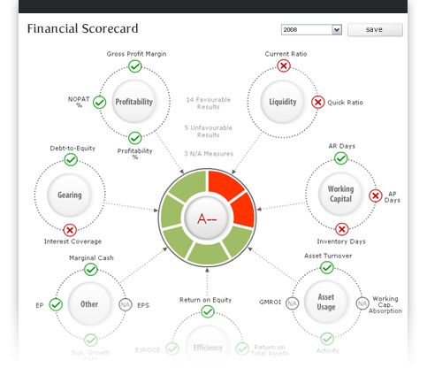 Analysis-One Financial Scorecard Tool dashboards Pinterest - sales analysis