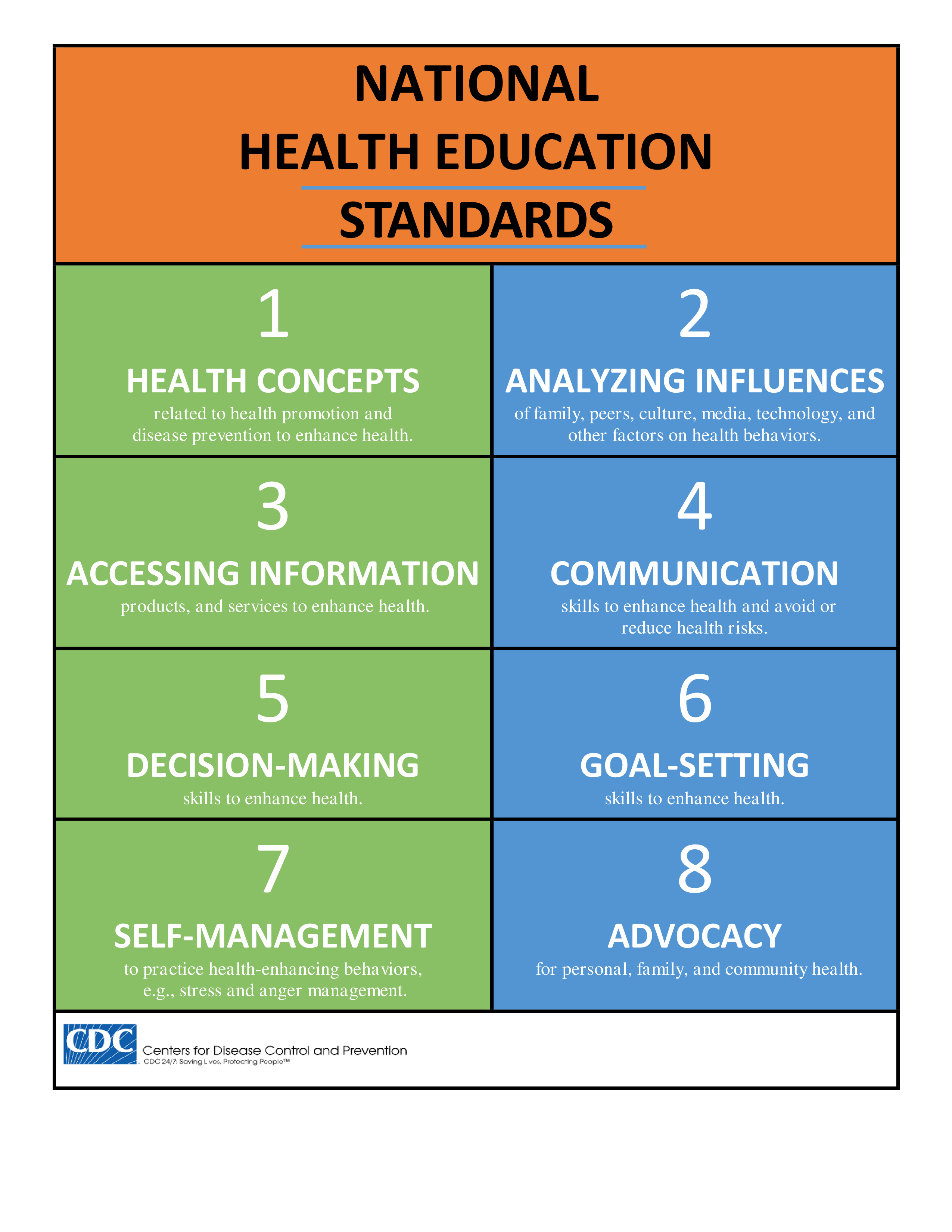 Here are the CDC's National Health Education Standards for