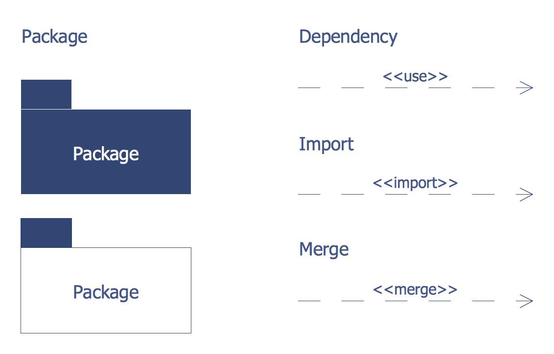 hight resolution of design elements bank uml package diagram
