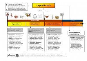 Rubricas De Evaluación Prehistoria La Prehistoria Para Niños Enseñanza De La Historia