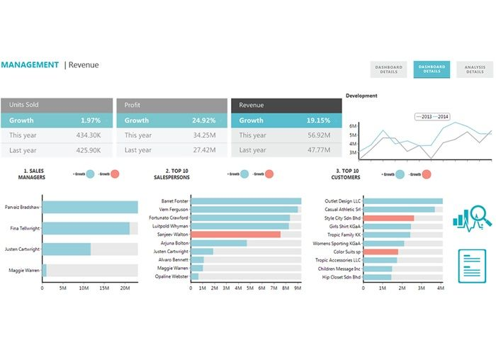 Storytelling With Data Data Visualization Best Practice Part 1