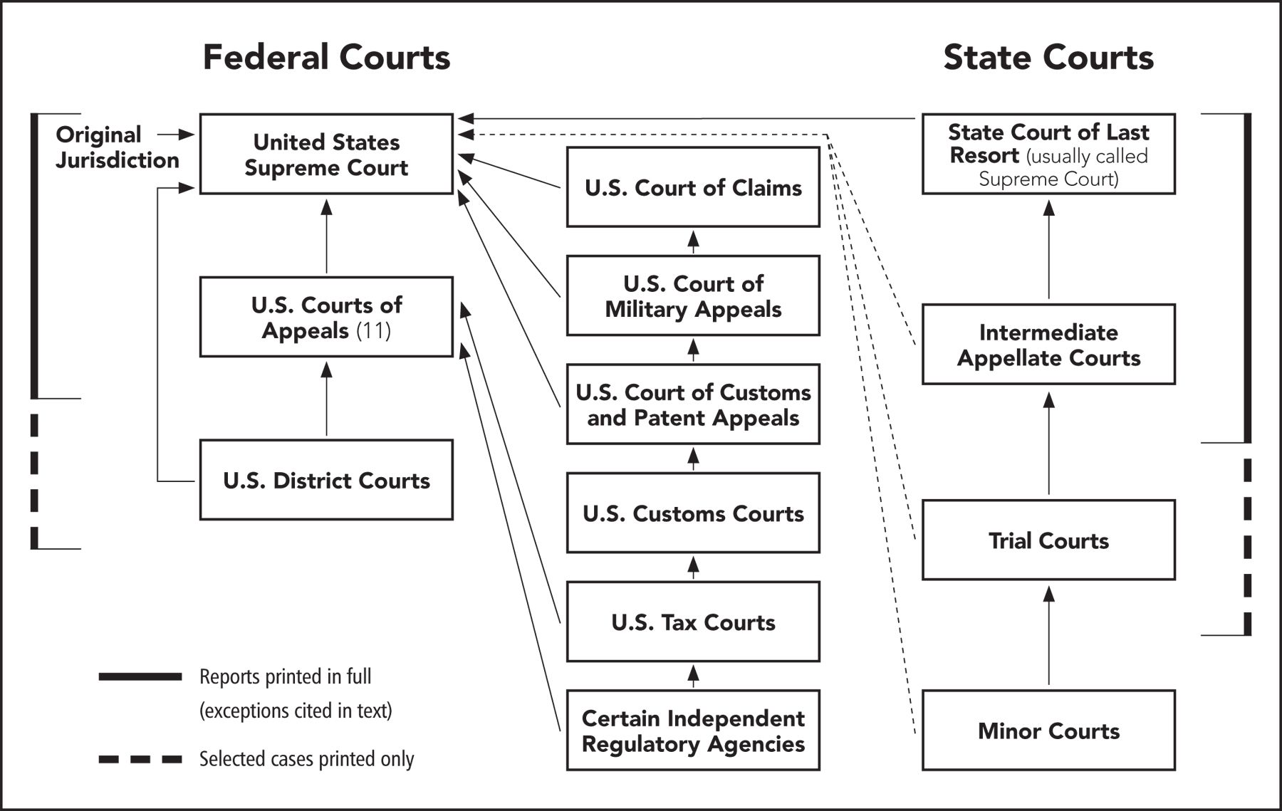 california court system diagram 2001 dodge ram ignition switch wiring pin by bobbi allen harewood mdiv on practical law