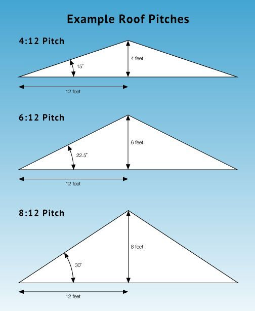 Pin By Kevin Gillis On Diy In 2020 Roof Truss Design Pitched Roof Roof Framing