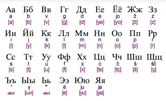 Russian Alphabet to English Alphabet | russian alphabet translation