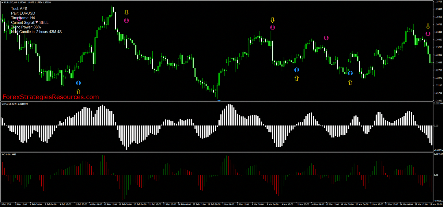 Momentum Trading Signals Forex Strategies Forex Resources