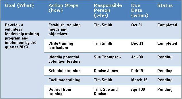 4 Steps To Church Strategic Planning Vicki O Strategic