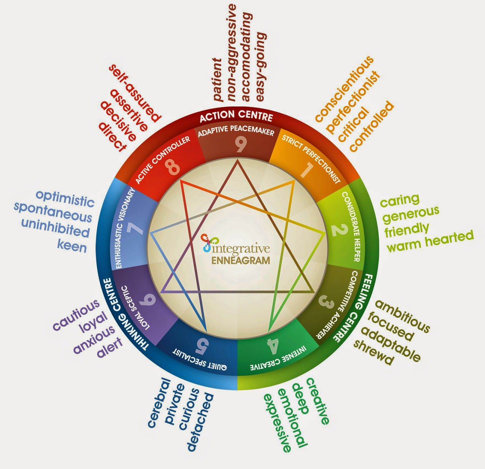 enneagram 7 and 4 relationship bases