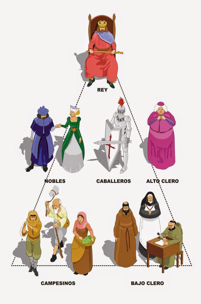 Estamentos Sociales En La Edad Media Edad Media Edad Antigua Edad Medieval