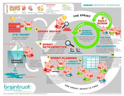Pin by April Autrey on Agile   Scrum Inspiration   Scrum