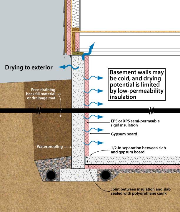 Amazing Basement Exterior Wall Insulation Part - 8: ?????? 2-7. Xps InsulationHardie Board SidingInterior WallsFoundation BasementArchitectsExterior