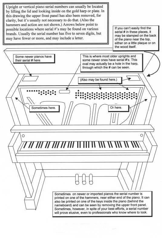finding the serial number  upright pianos