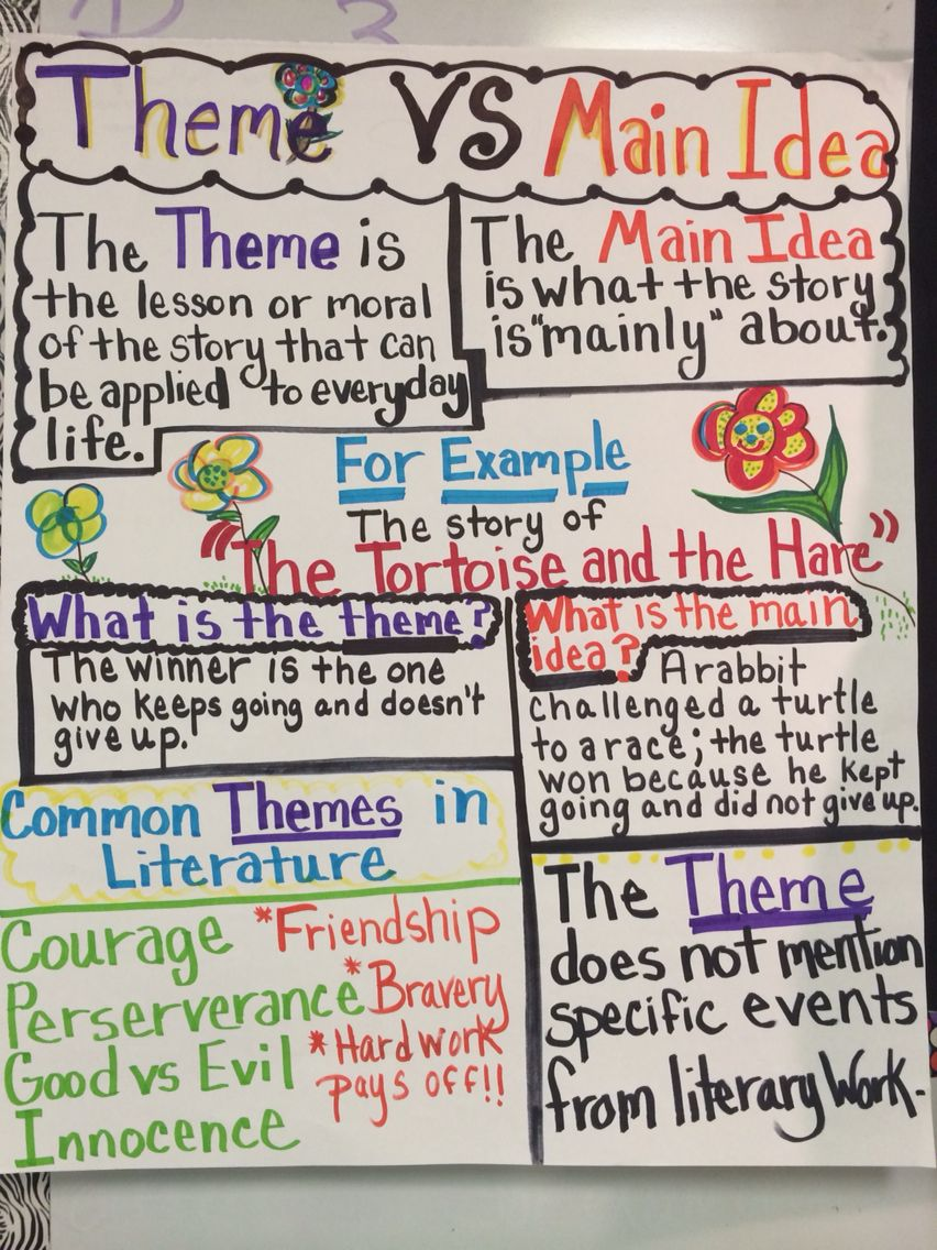 Theme vs Main Idea anchor chart | Anchor charts for Language Arts ...