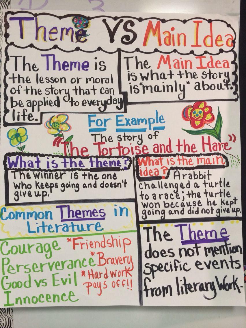 Theme Vs Main Idea Anchor Chart Ela Anchor Charts Teaching Ela Main Idea Anchor Chart