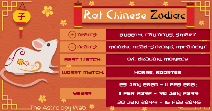 Year Of The Rat Chinese Zodiac Personality Compatibility The Astrology Web In 2020 Year Of The Rat Chinese Zodiac Rat Chinese Zodiac